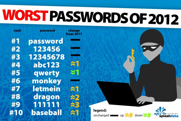 Worst passwords1 پسوردها به علت آسیب پذیری از رده خارج می شوند